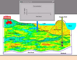 Interactive Groundwater